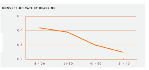 Graf Hubspotu ukazuje, že články s delšími headliny mají podstatně vyšší konverzní poměr než ty s headliny krátkými.